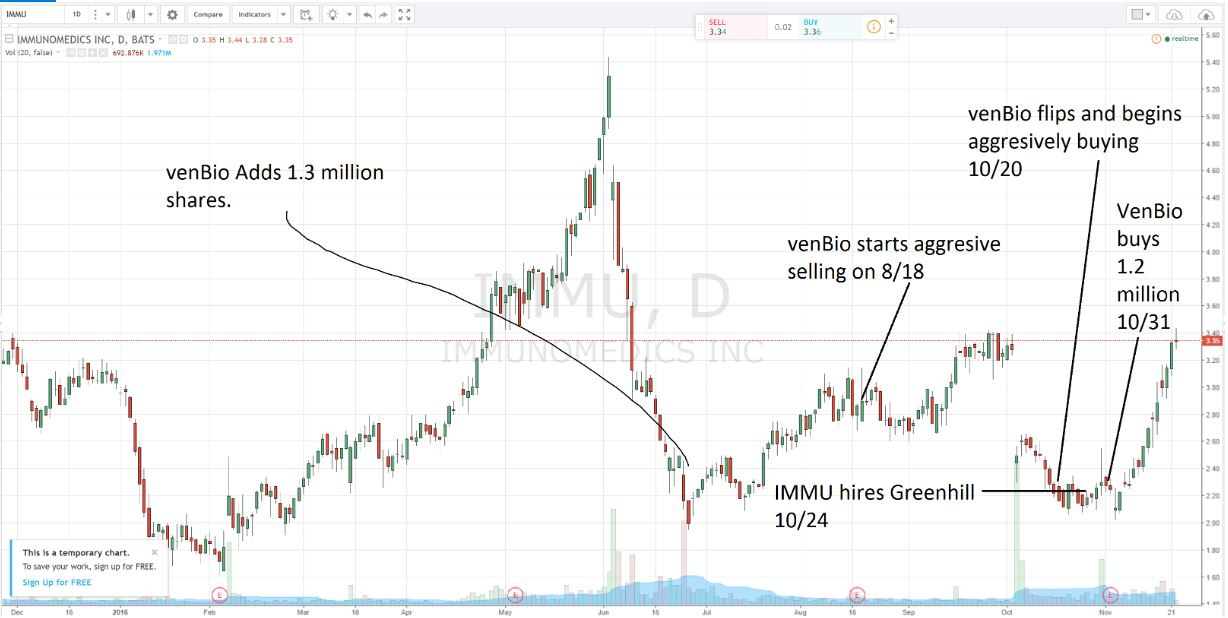 Biotech Stock Review